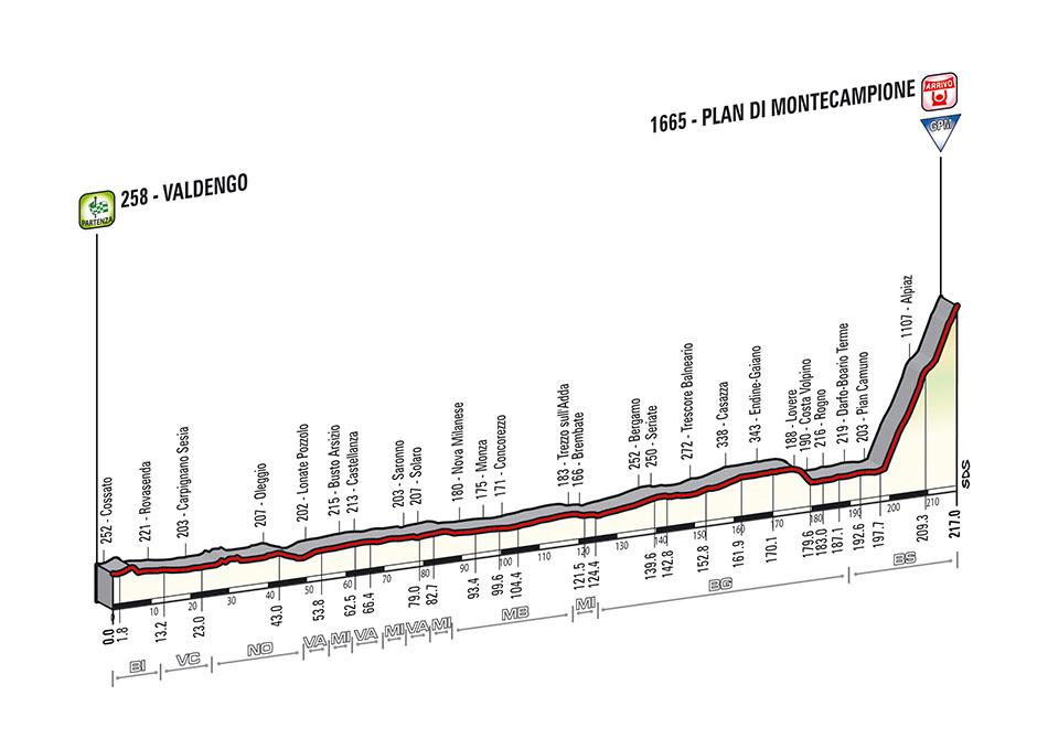 profil du Valdengo - Plan di Montecampione