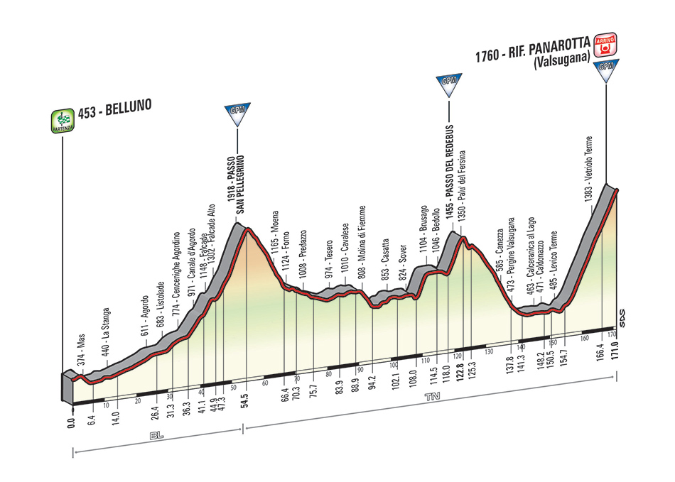 profile Belluno - Malga Panarotta