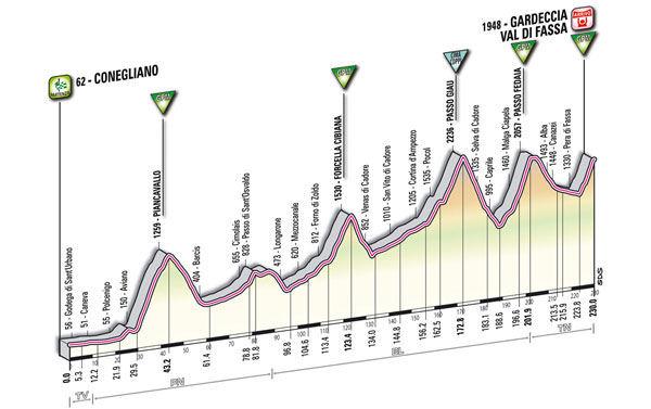profile Conegliano - Gardeccia/Val di Fassa