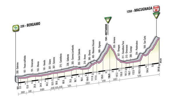 profile Bergamo - Macugnaga