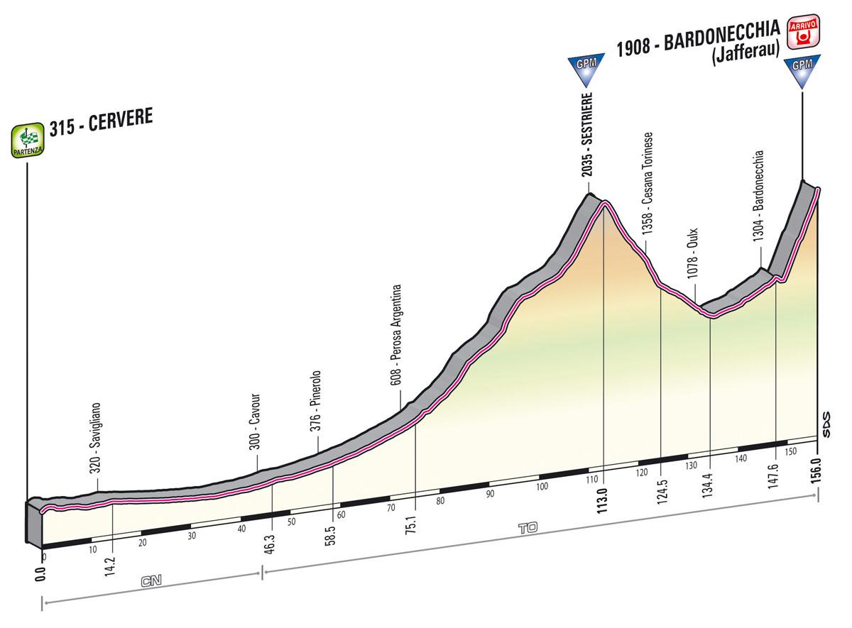 profile Cervere  -  Bardonecchia