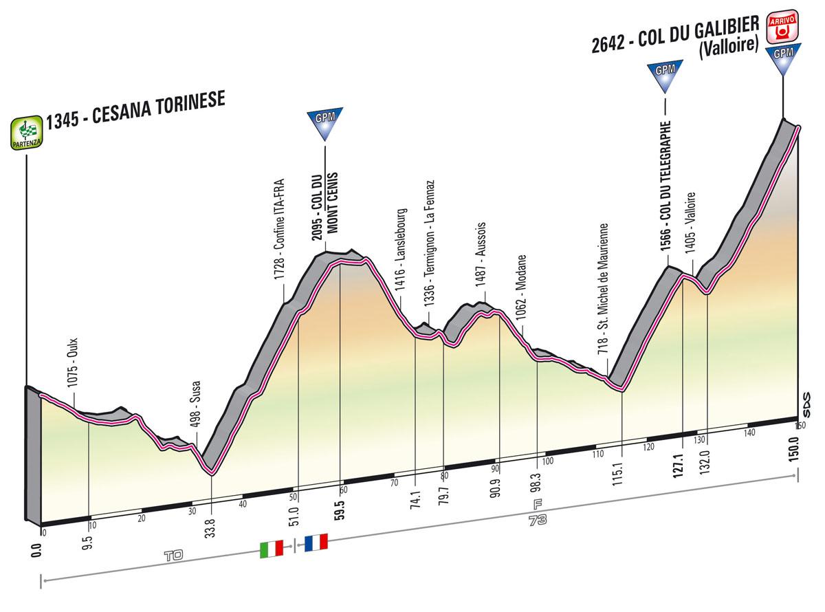 perfil Cesana Torinese  -  Col Du Galibier