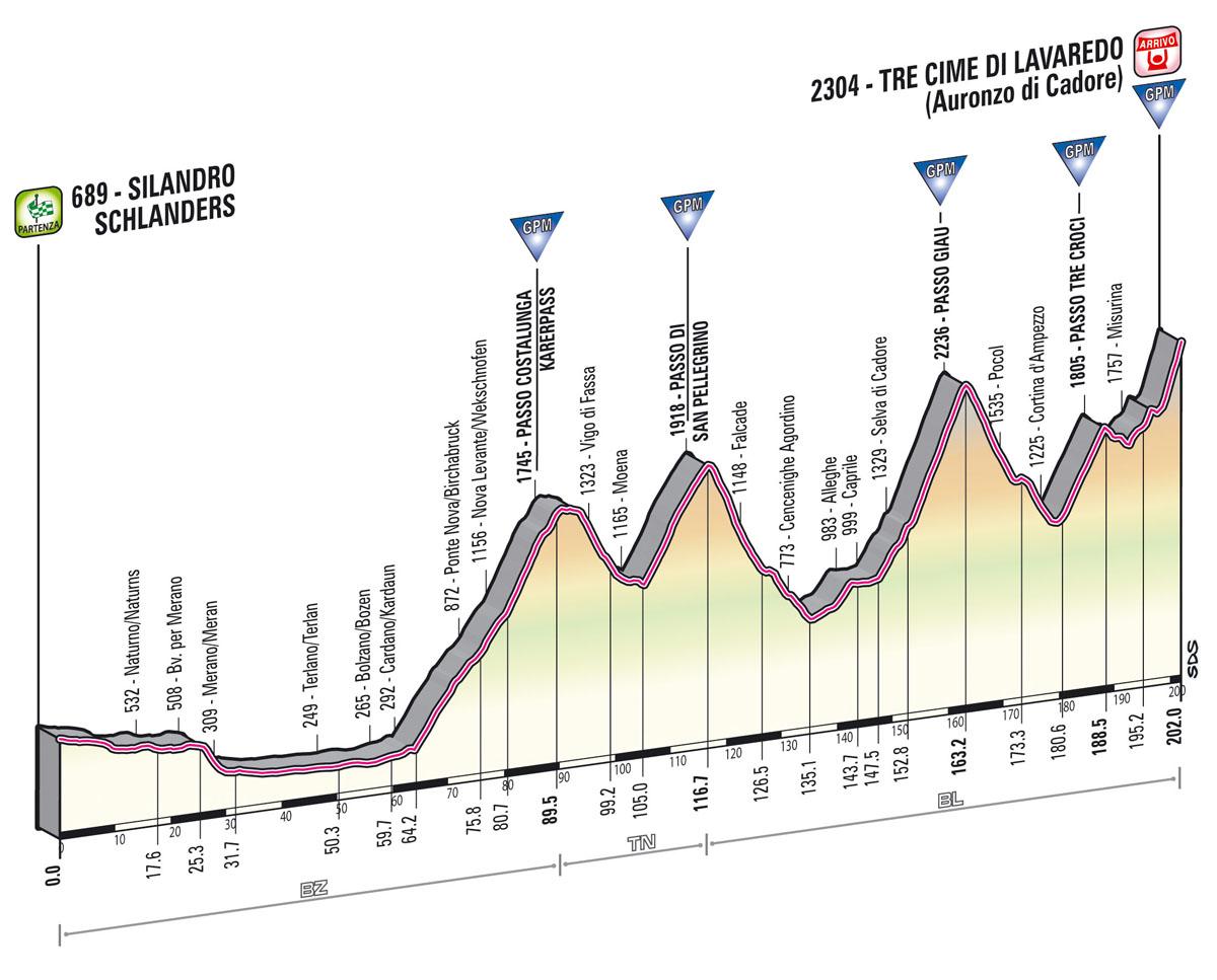 profile Silandro/Schlanders  -  Tre Cime Di Lavaredo (Auronzo Di Cadore)