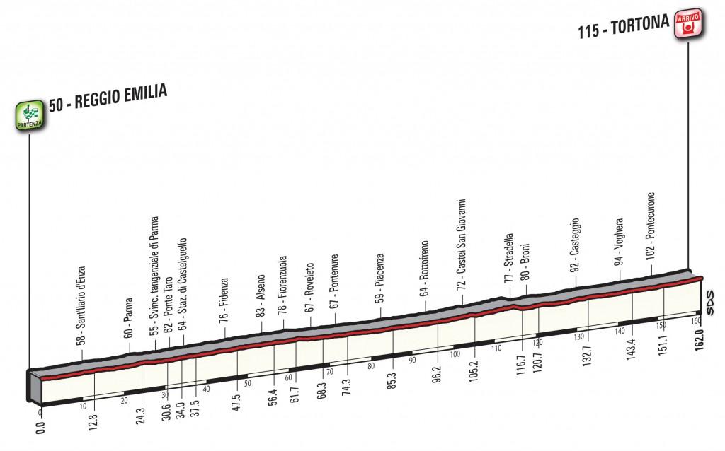 profile Reggio Emilia - Tortona