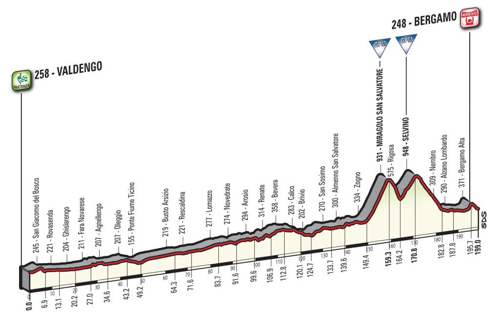 profile Valdengo - Bergamo