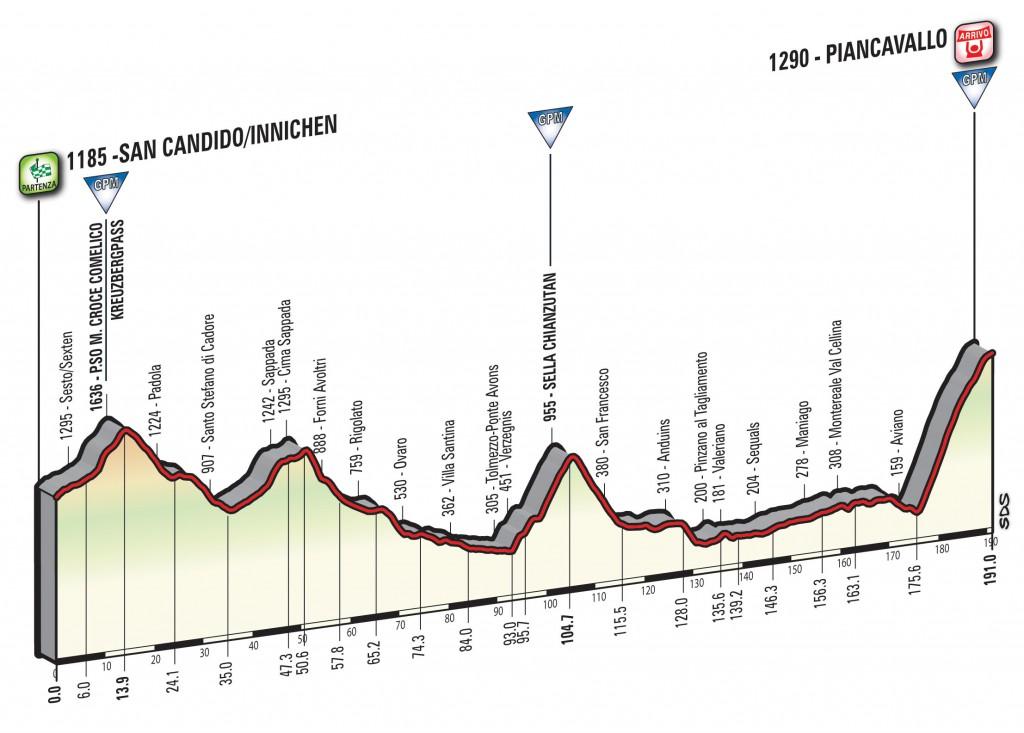 profile San Candido - Piancavallo