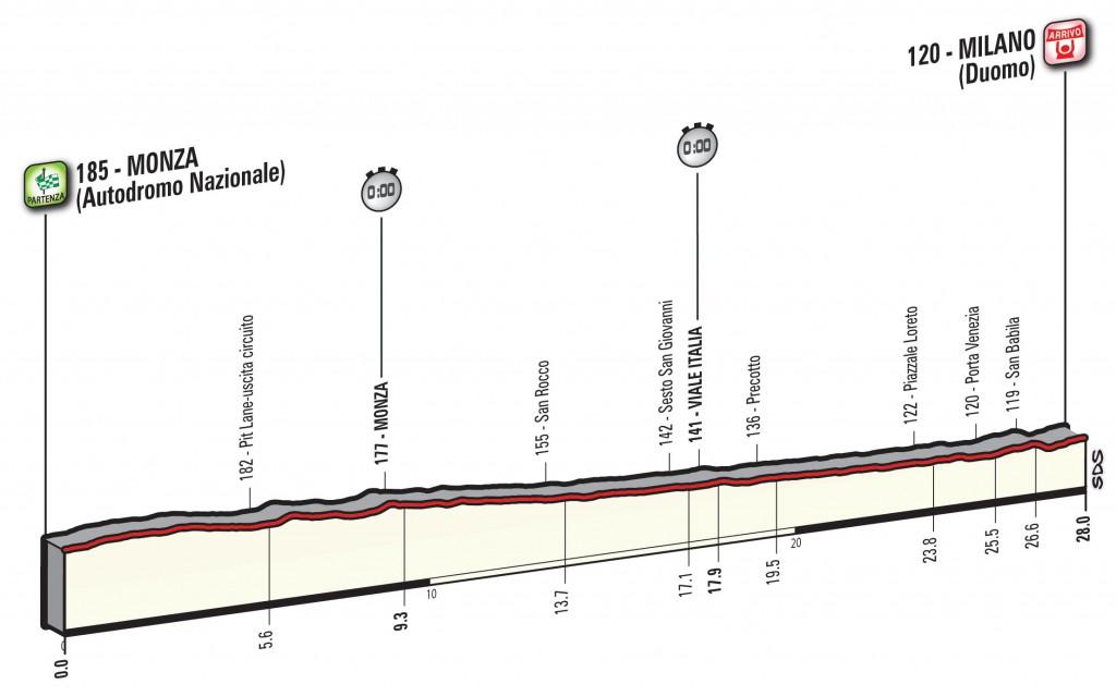 profile Monza (autodrome) - Milaan (chrono)