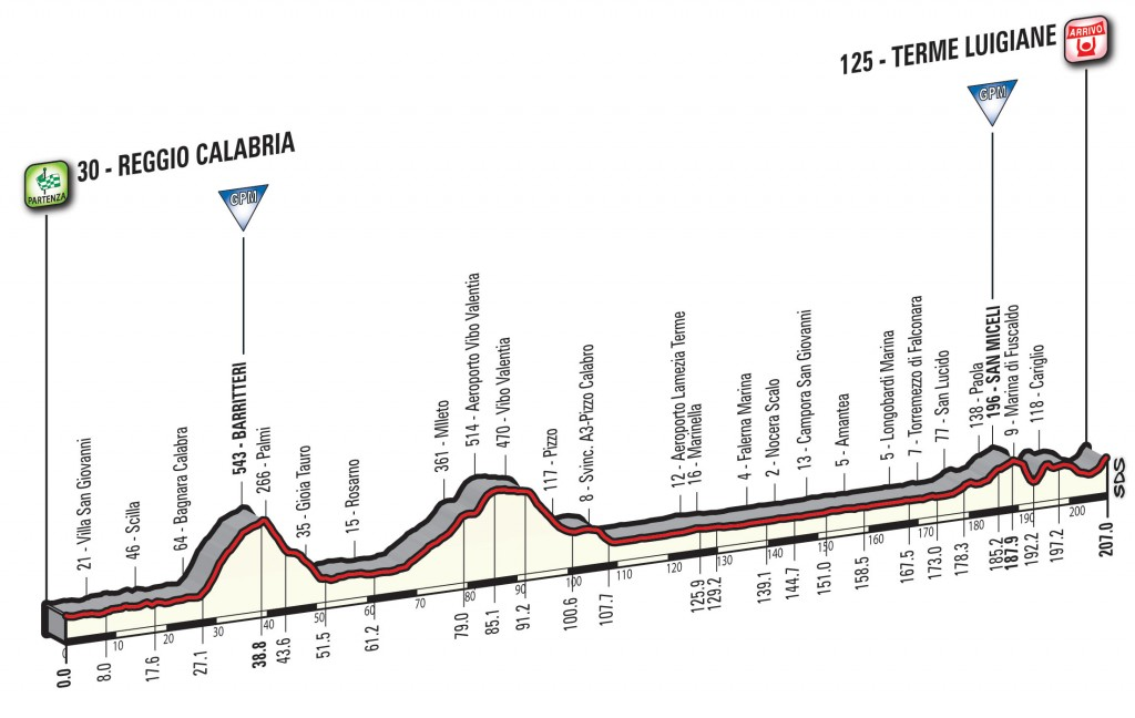 profile Reggio de Calabria - Terme Luigiane