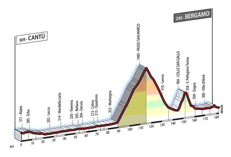 profil du Cantu� - Bergamo