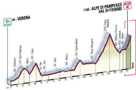 profile Verona - Alpe Di Pampeago/Val Di Fiemme