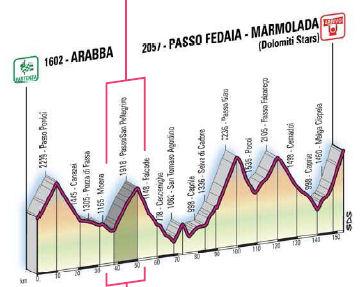 profile Arabba - Passo Fedaia/Marmolada (Dolomiti Stars)