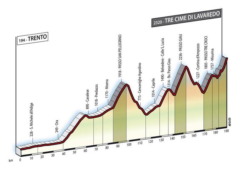 profile Trento - Tre Cime Di Lavaredo