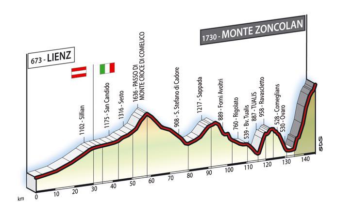 profile Lienz - Monte Zoncolan