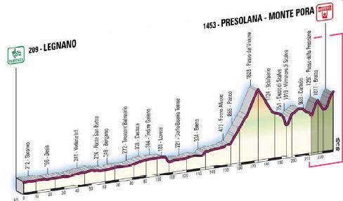 profile Legnano - Presolana