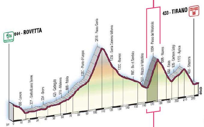 profil du Rovetta - Tirano