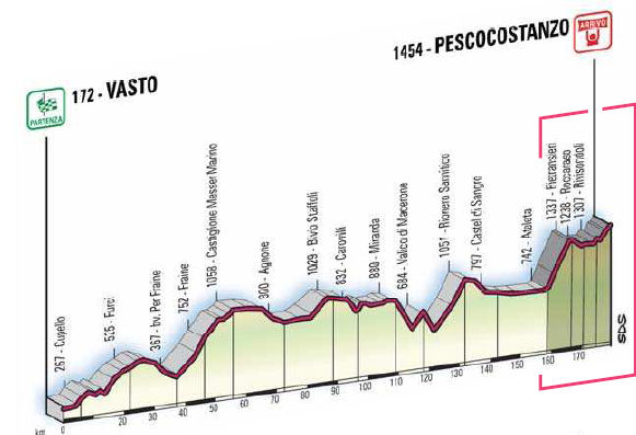 profil du Vasto - Pescocostanzo