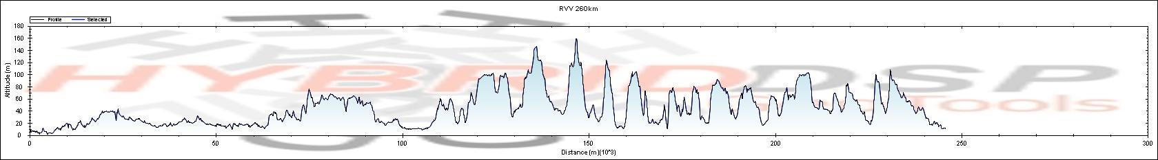 perfil Ronde van Vlaanderen 2011