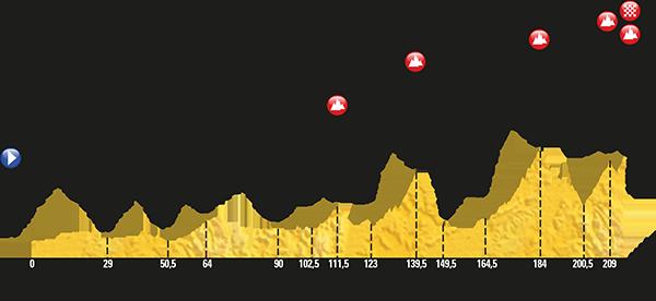 Stage 12 Tour De France 2017 Pau Peyragudes 7 13 2017