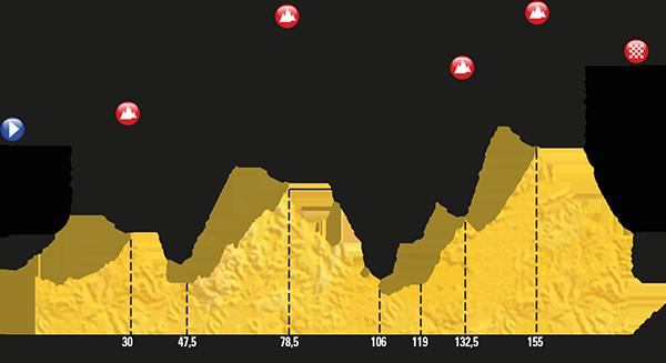 Stage 17 Tour De France 2017 La Mure Serre Chevalier 7 19 2017