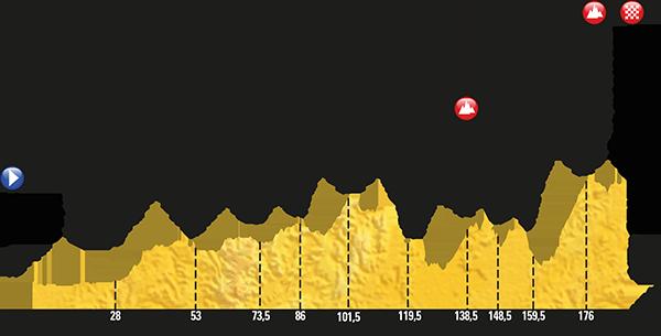 Stage 8 Tour De France 2017 Dole Station Des Rousses 7 8 2017
