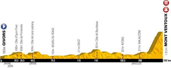 perfil Givors - Mont-Ventoux