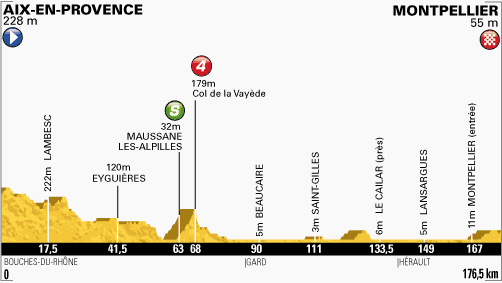 profil du Aix-en-Provence - Montpellier