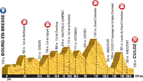 7 2 2016 Route Stages And Climb Profiles