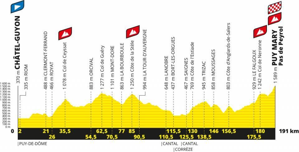 Tour De France 2020 Stages.Tour De France 2020