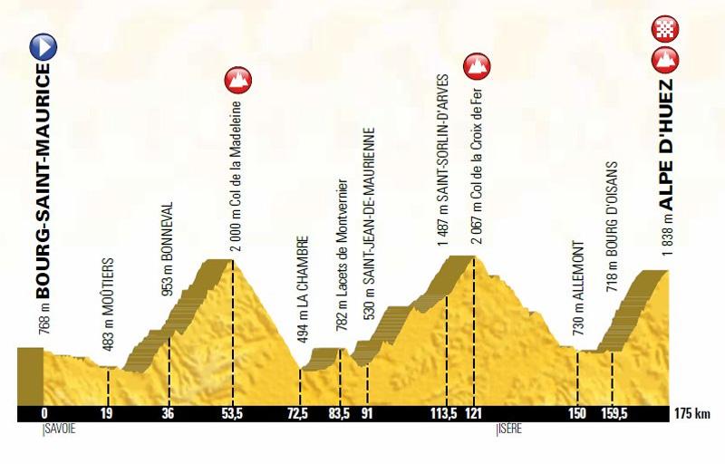 Bourg-Saint-Maurice - l'Alpe d'Huez