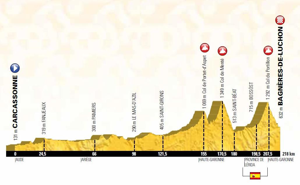 Tour De France Stage  Profile