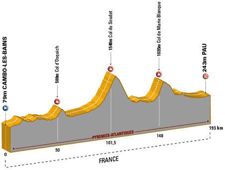 profil du Cambo-les-Bains - Pau