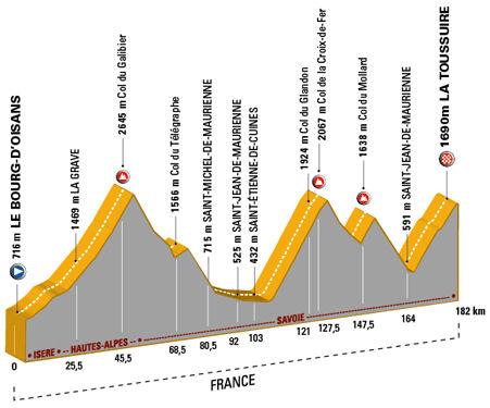 le Tour de France 2006 stage 16
