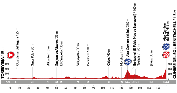 www.climbbybike.com/images/Vuelta_2015_stage_9.png