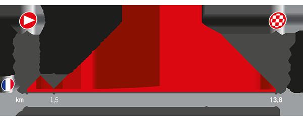 profile Nîmes - Nîmes