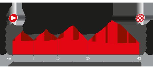 profile Circuito de Navarra - Logroño
