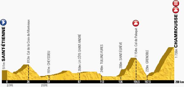 profile Saint-Etienne - Chamrousse