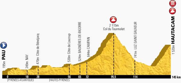 profil du Pau - Hautacam