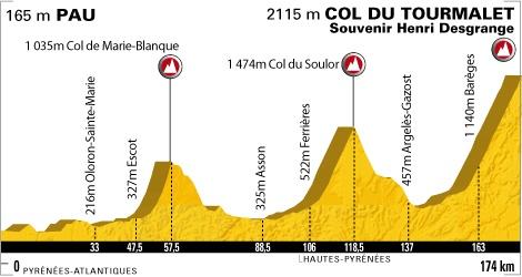 tour de france stage 18 2019