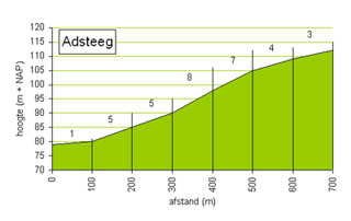 picture of the Adsteeg