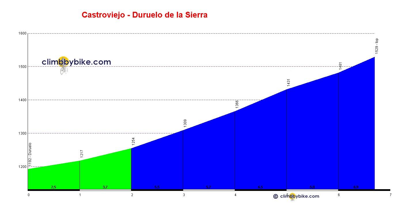 profile Castroviejo via Duruelo de la Sierra: climbbybike.com/profile.asp?mountainid=4201