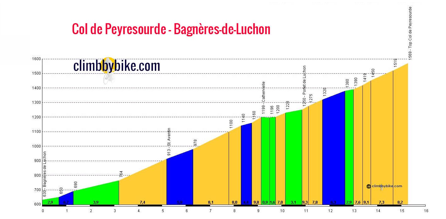 Penitentes Komando-BCN 2009 (10-11-12 de Octubre 2009) Col-de-Peyresourde-Bagn%C3%A8res-de-Luchon-profile