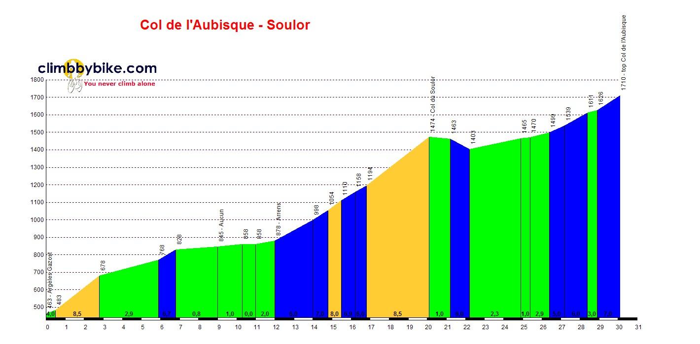 profil Col de lAubisque via dal Soulor