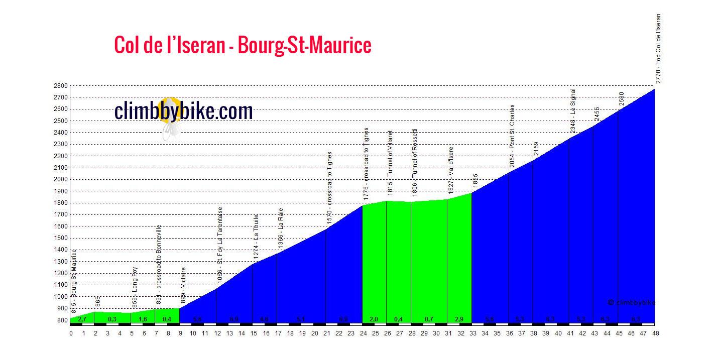 Col de l 39 iseran au coeur de la montagne - Bourg saint maurice office de tourisme ...
