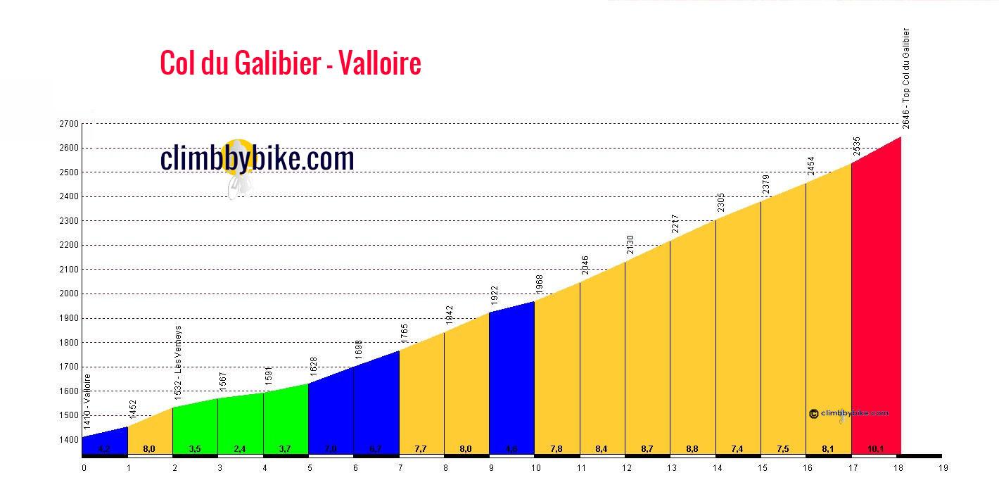 [Immagine: Col-du-Galibier-Valloire-profile.jpg]