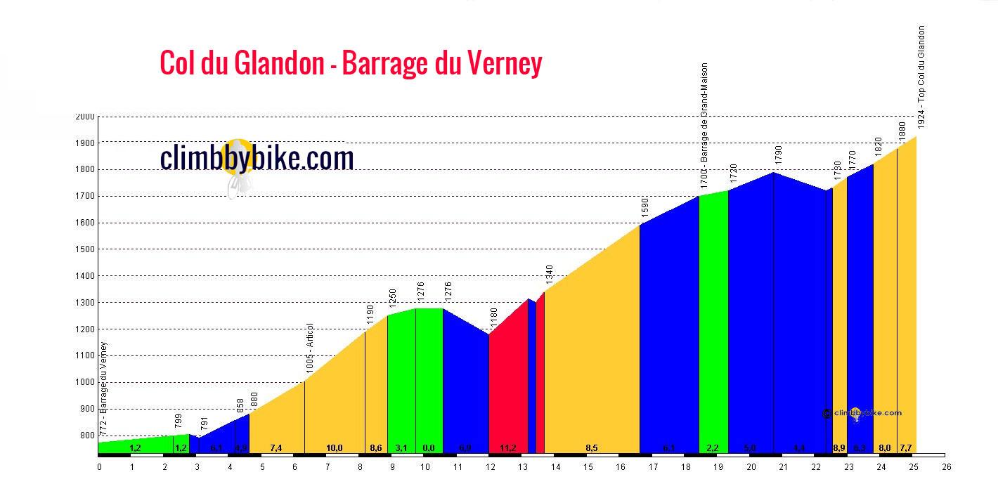 La Marmotte Col du Glandon 1924 m profile