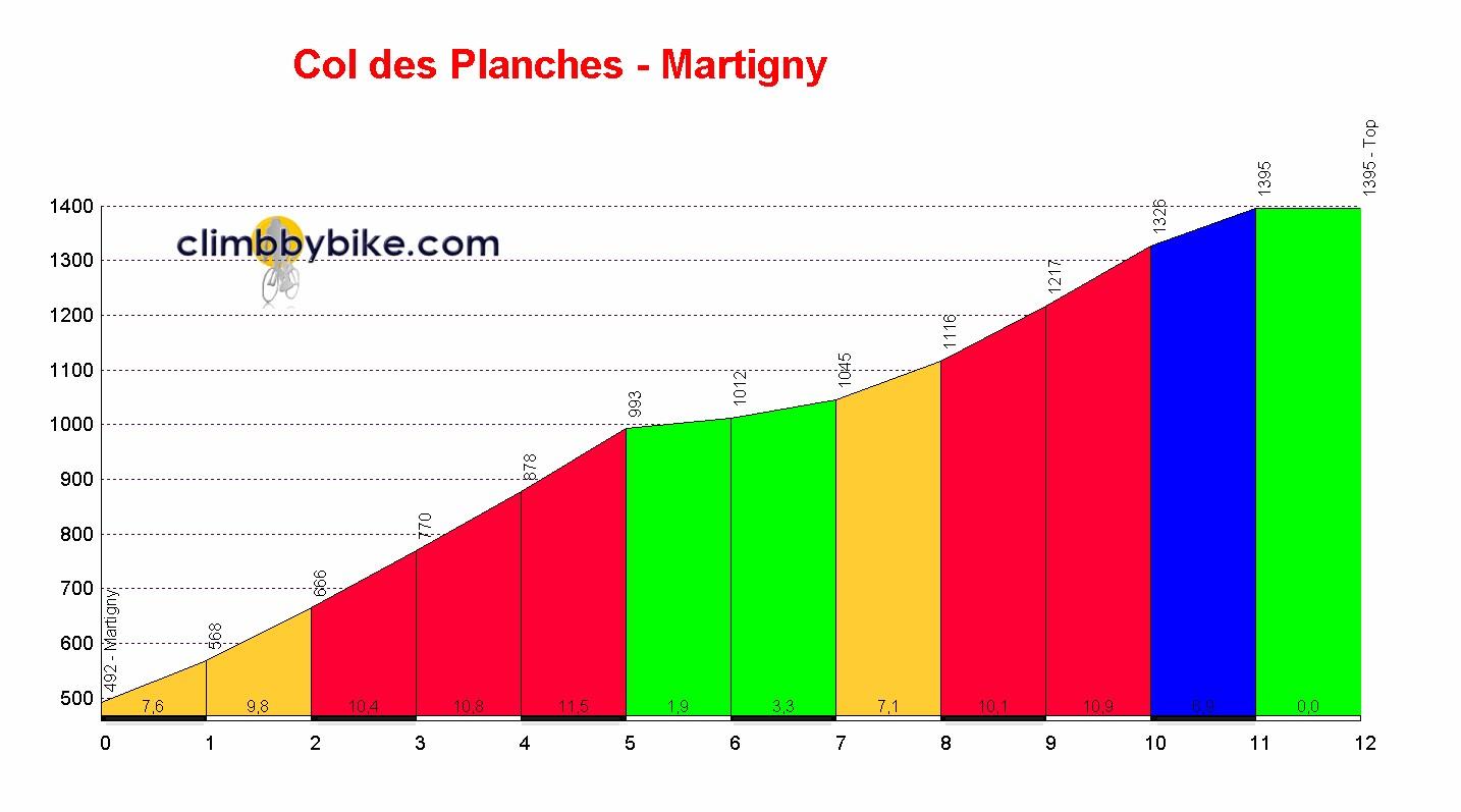 profile of the col des planches