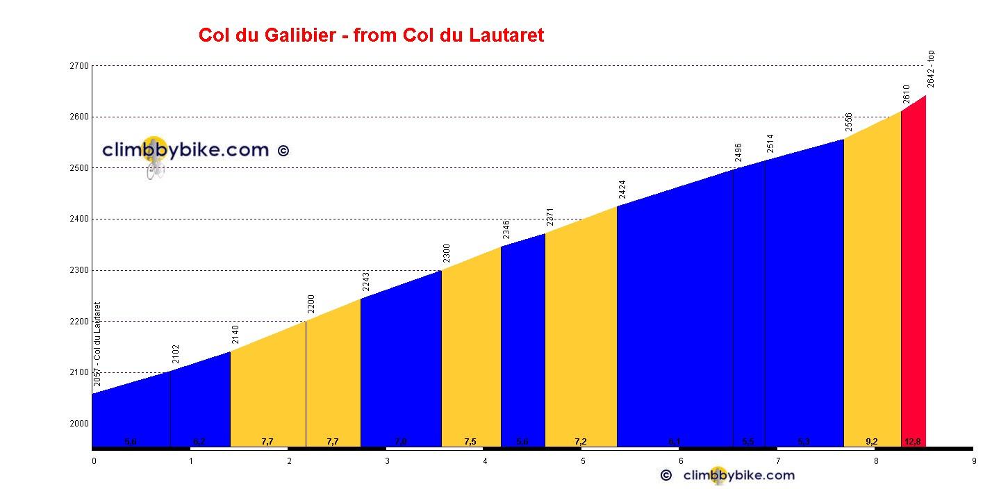 Col_du_Galibier_Col_du_Lautaret_profile.