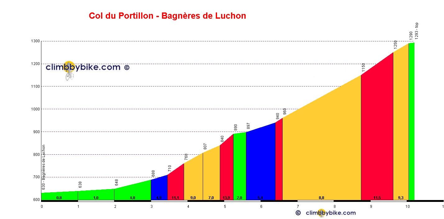 Penitentes Komando-BCN 2009 (10-11-12 de Octubre 2009) Col_du_Portillon_Bagn%C3%A8res_de_Luchon_profile
