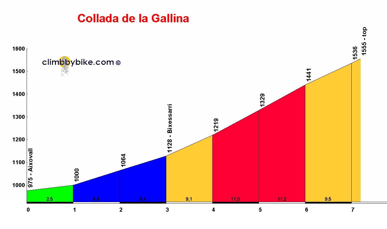 [Immagine: Collada_de_la_Gallina_profile.jpg]