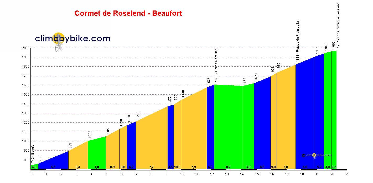 http://www.climbbybike.com/profile/Cormet-de-Roselend-Beaufort-profile.jpg